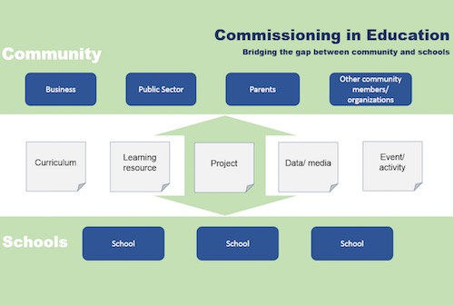 Commissioning in education