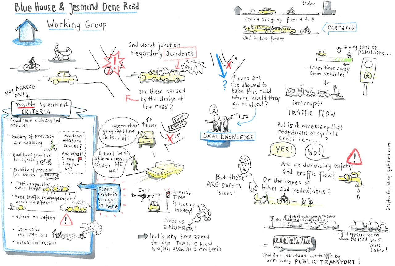 Graphic record of Blue House roundabout meeting